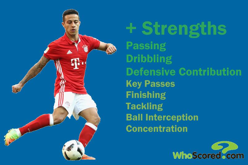 Thiago Alcantara Strengths